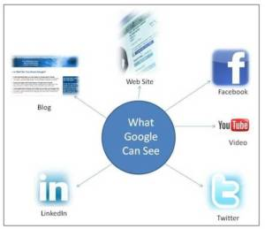Inbound Marketing - What Google Can See